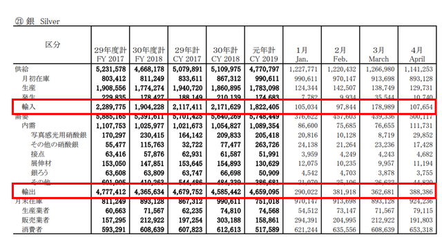 銀の需給統計