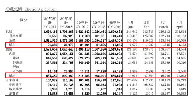 電気銅の需給統計