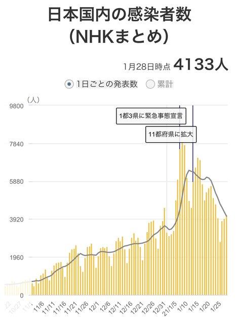 日本国内の感染者数推移