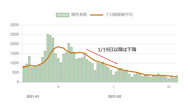 7日間平均感染者数グラフ②