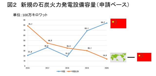 China Dominates 2020 Coal Development – Global Energy Monitor (5177)