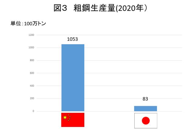 主要国粗鋼生産/時系列:一般社団法人日本鉄鋼連盟 (5180)
