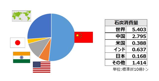 図1 世界の石炭消費量