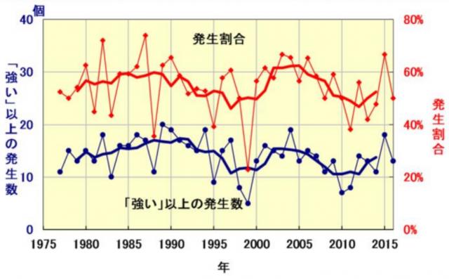 ≪図1≫「強い」以上の勢力になった台風の発生数(青:左...