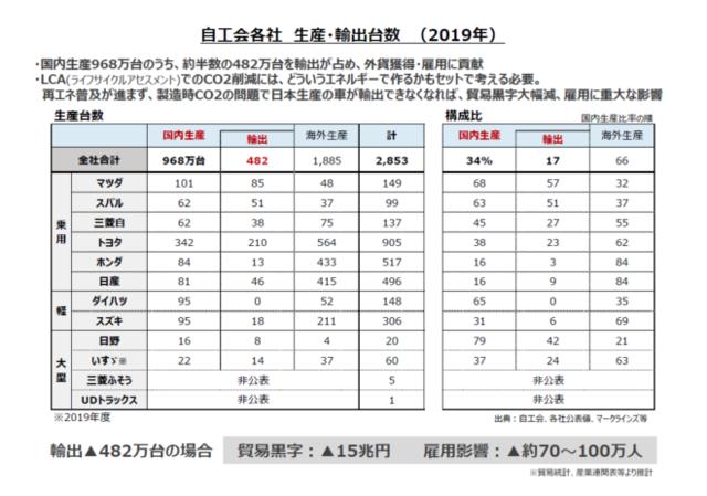 表 自動車の生産・輸出台数