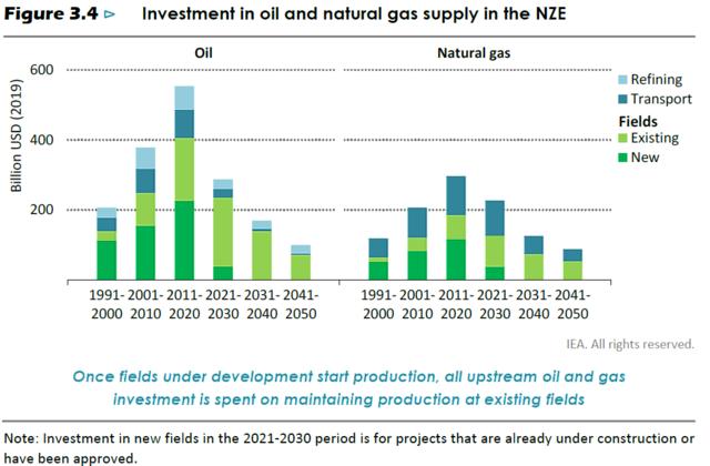 石油および天然ガスへの投資額の推移