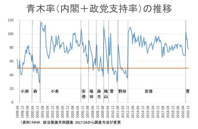 高橋洋一・嘉悦大教授作成の青木率グラフ