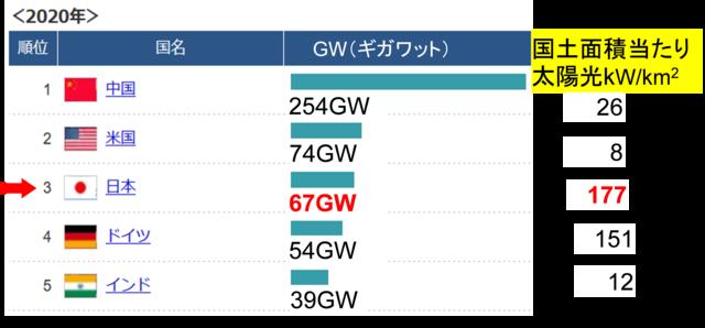 図3 太陽光設備容量の国別世界ランキング(上位5カ国)