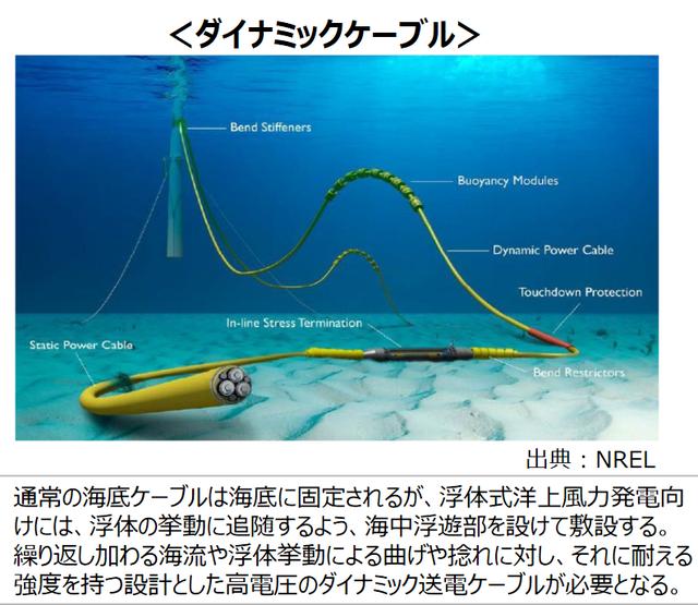 図10 洋上風力の弱点、ダイナミックケーブルの技術的成立性