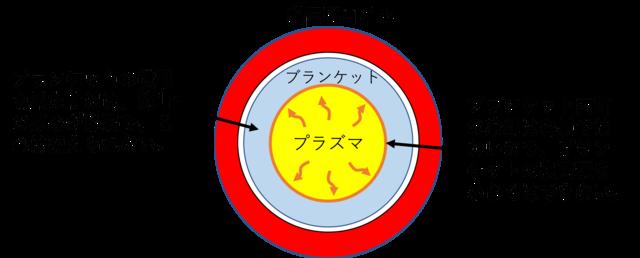図4 超電導コイルの構造
