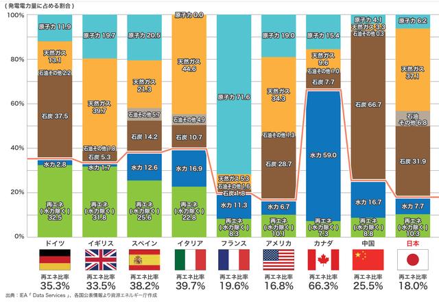 各国の発電電力量に占める割合