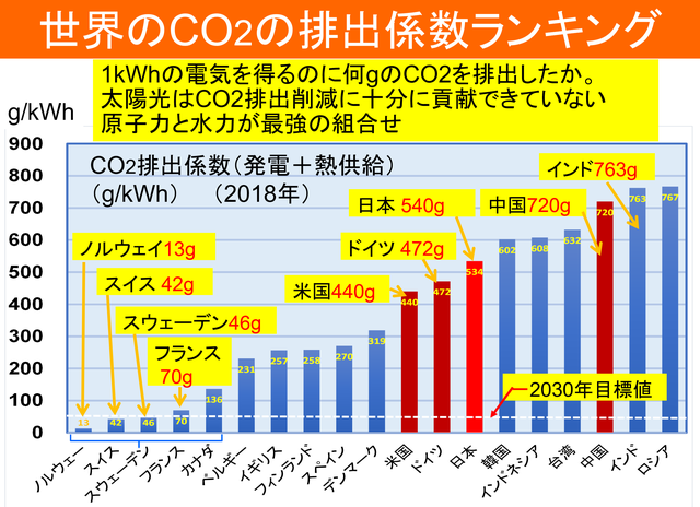 Co2排出係数ラインキング