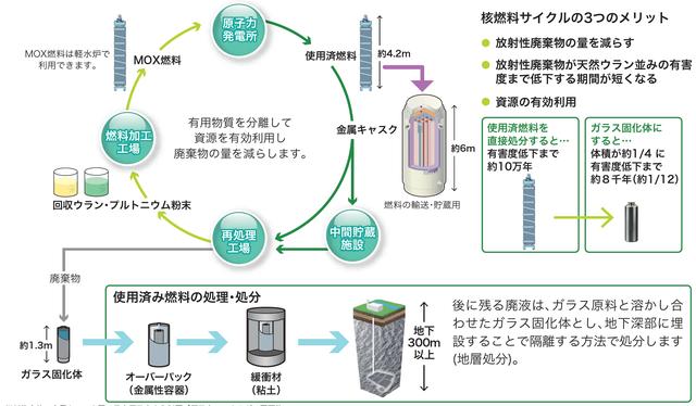 核燃料サイクル3つのメリット