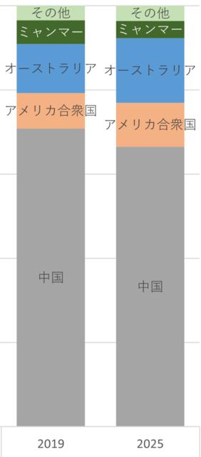 図1 レアアース生産のシェア