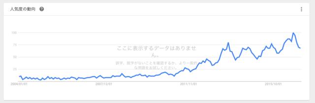 Googleトレンド【柔軟剤】