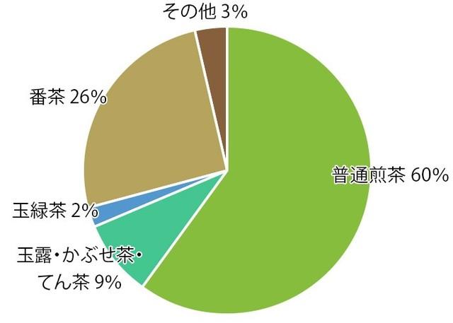 日本茶(緑茶)の種類|お茶の種類|お茶百科 (35111)