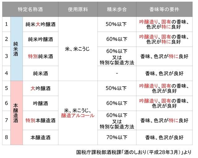 「大吟醸」「純米酒」「本醸造酒」の差は? 16種類の「日本酒の種類と違い」を解説 | 東京ガス ウチコト (55476)