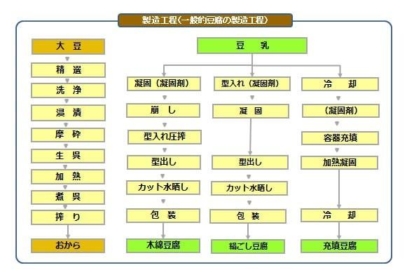豆腐の製法|豆腐のことなら全豆連 (56527)