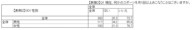 クロス集計表の例