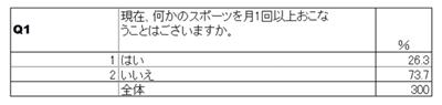 単純集計表の例