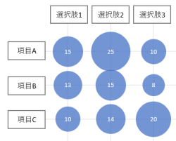 バブルチャートの使用例