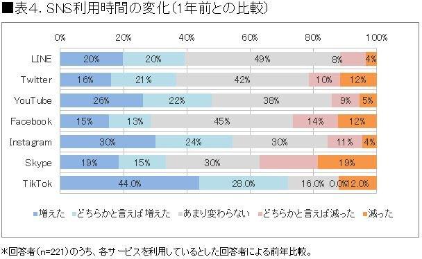 出典:2018年度 SNS利用動向に関する調査(株式会...