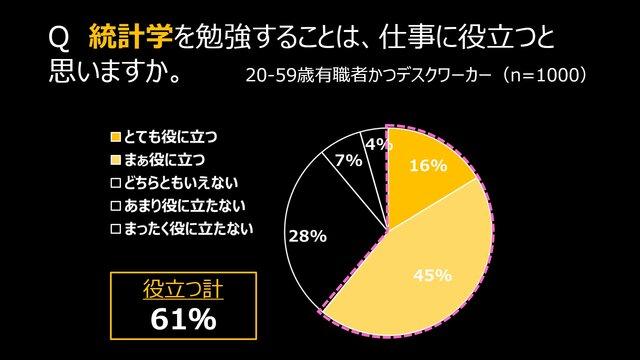 統計学は仕事に役立つと思う人の割合