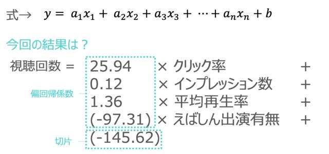 重回帰分析のデータの見方②