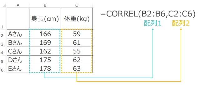 Excelでの計算