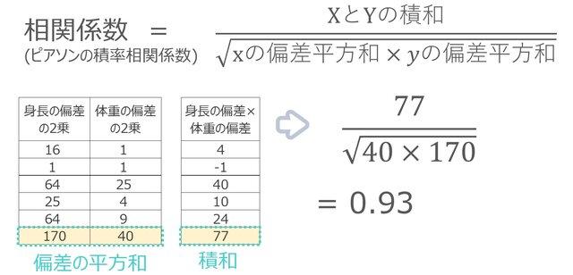 計算の仕方②