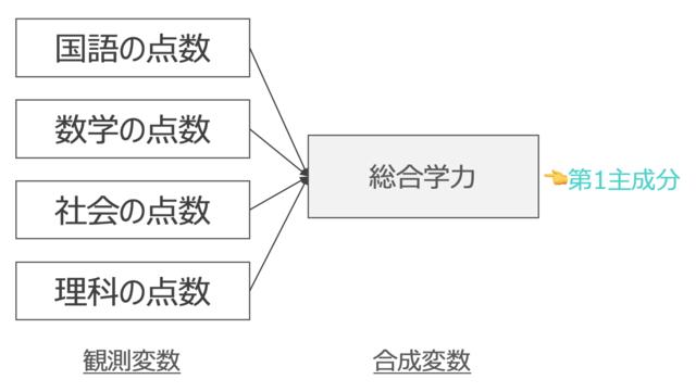 主成分分析の例