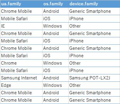 ユーザーエージェントから得られたアプリ、OS、デバイス...