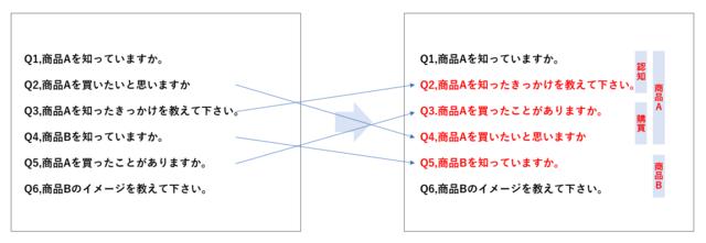設問順序のイメージ
