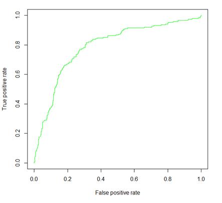 ROC曲線(AUC=0.789)