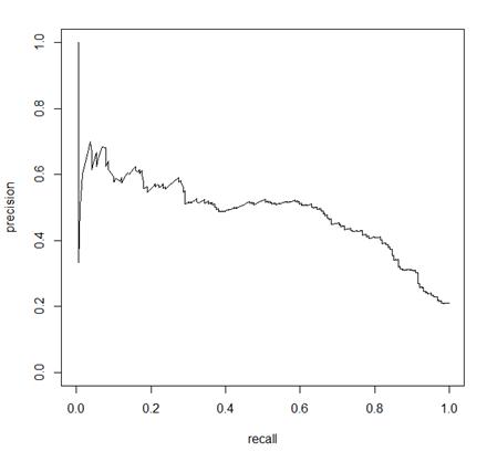 PR(Precision-Recall)曲線
