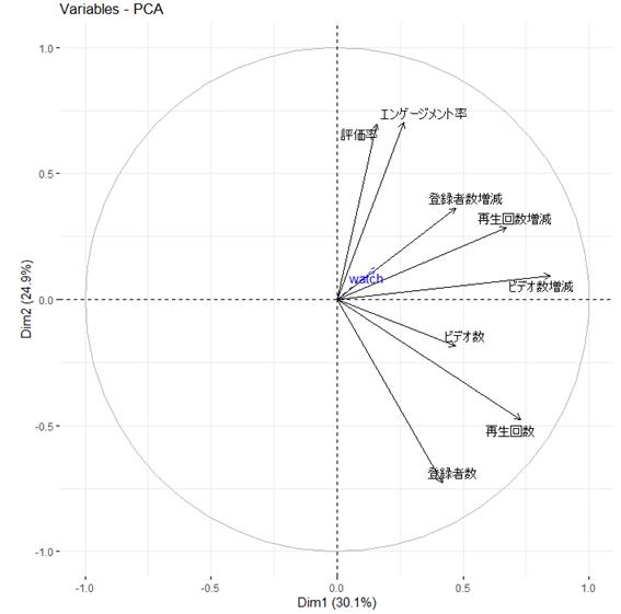 変数の主成分プロット