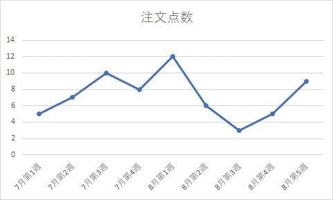 時系列データのグラフ