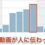 動画広告の効果測定も行う「WebAntenna」