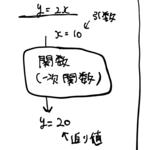 ImageJ Plugin で数値計算をしてみる #5