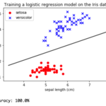 Machine Learning with Python Part.2 ~Logistic Regression~