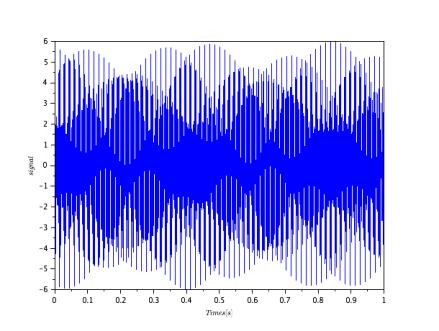 図① 信号の波形(x軸が時間、y軸が信号)