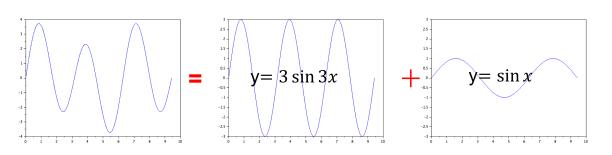 複雑なグラフも三角関数の足し算で表現出来る。