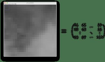 画像を行列で表現(例)