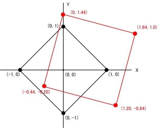 図1. 変換前(黒)と変換後(赤)の正方形とその頂点(...
