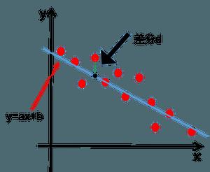 最小二乗法の図