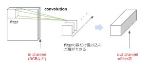 ② Convolution