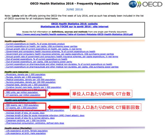 図1. OECD health care activi...