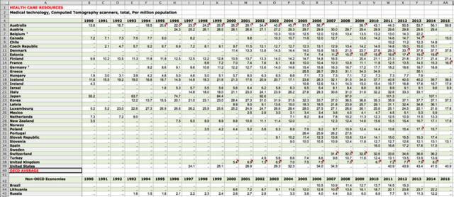 図2. 人口100万人あたりのCT台数(1990~2015)