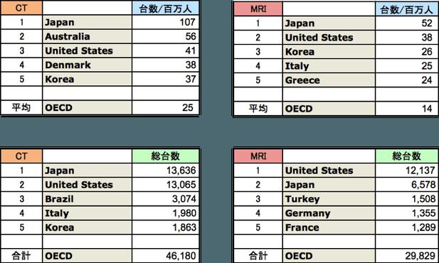 図3. (上段)100万人あたりのCT, MRI台数、...