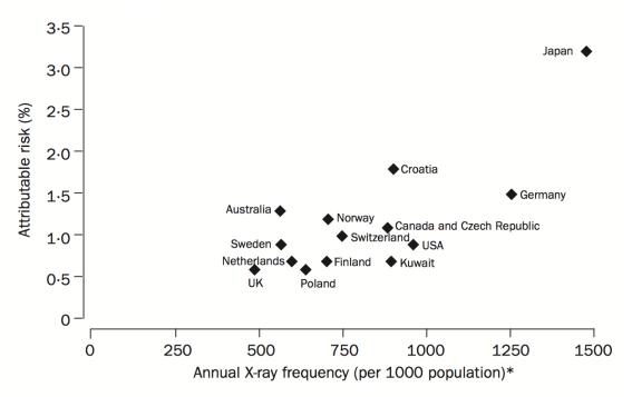 図5. 1,000人あたりのX線検査回数とがんになるリ...
